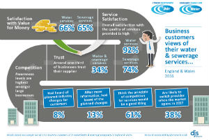 CCWater surveyed business customers prior to market opening